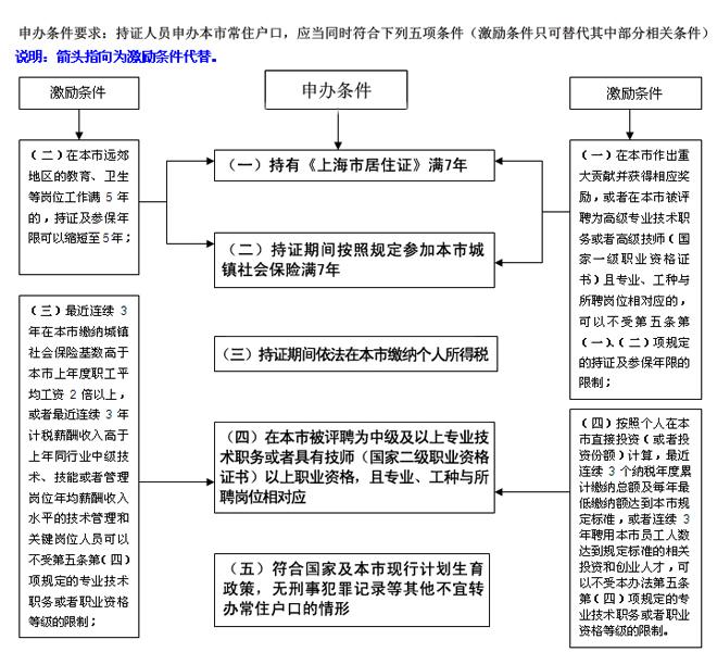 居转户申办条件和激励条件660s.jpg